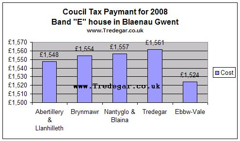 Tredegar Co Uk Council Tax Information